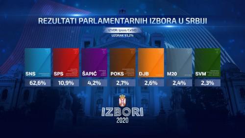 skupstina-izbori-2020-REZULTATI-11